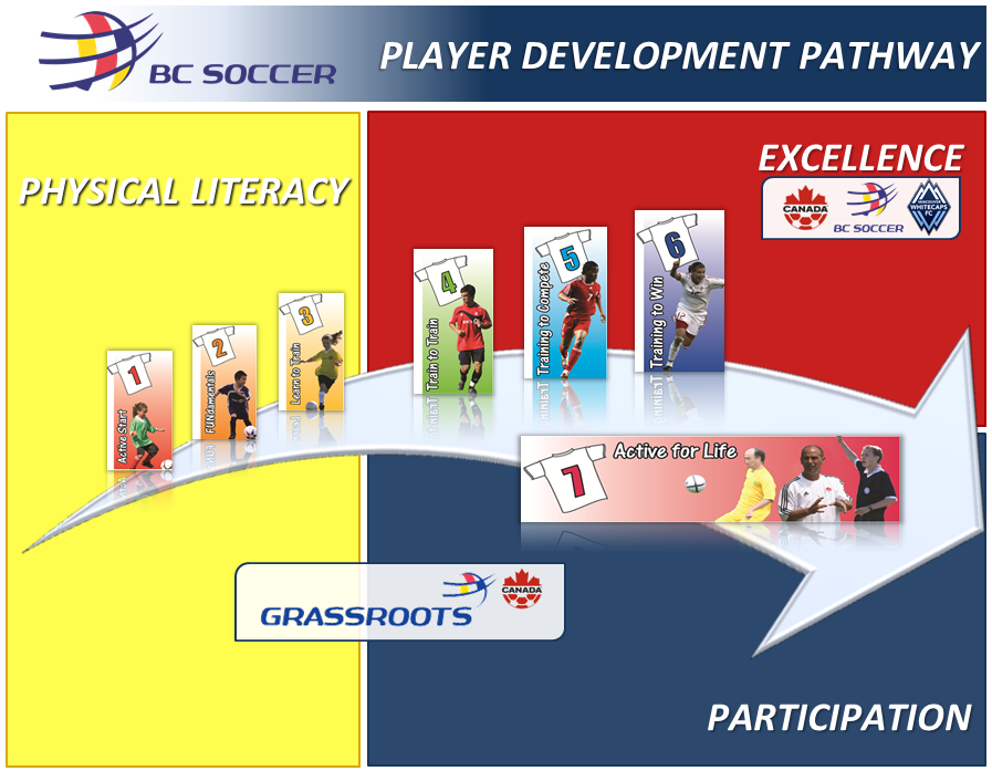 BCSA-PlayerPathway
